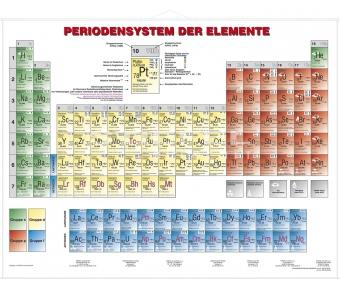 Periodensystem der Elemente (Chemie)