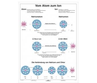 Vom Atom zum Ion