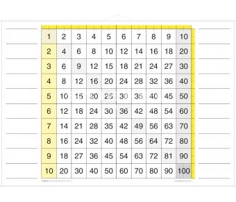 DUO Kleines 1 x 1 / Lernkarte