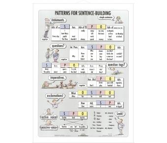 DUO Sentence-Building / Lernkarte