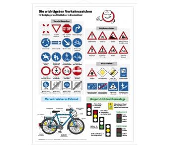 Die wichtigsten Verkehrszeichen