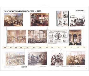 Geschichte 1800 bis 1930