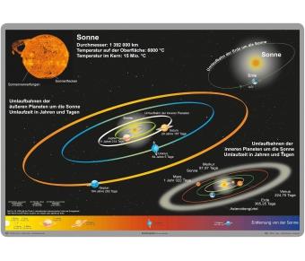 """Bodenmatte """"Sonnensystem"""""""
