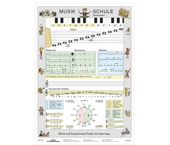 Musik Schule Basiswissen