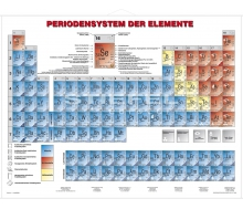 Periodensystem der Elemente (Physik)