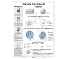 Der Aufbau des Atoms