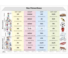 DUO Das Fürtworthaus / Lernkarte