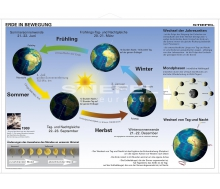 Die Erde in Bewegung (Grundschule)
