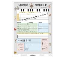 DUO Musik-Grundwissen / Lernkarte