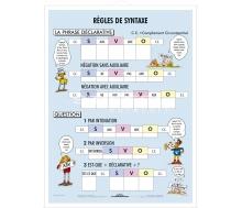 DUO Règles de Syntaxe / Lernkarte