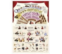 Orchester-Instrumente - Lernposter Großformat