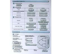 FIXI Lernkarte Formelsammlung Algebra II
