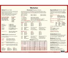 Dinocard Deutsch-Grammatik-Merkhilfe