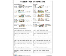 FIXI Lernkarte Das deutsche Alphabet