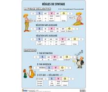 FIXI Lernkarte Regles de Syntaxe